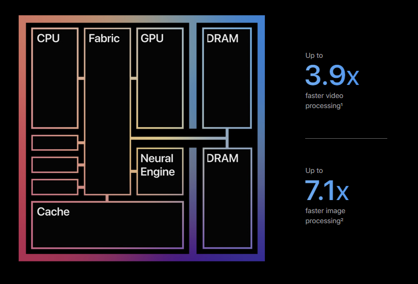 Screenshot of Apple's A1 sales page showing a claim that says A1 has 7.1 times faster image processing.
